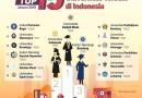 Universitas Lampung Meraih Peringkat 15 Besar Perguruan Tinggi terbaik Seluruh Indonesia versi Webometric